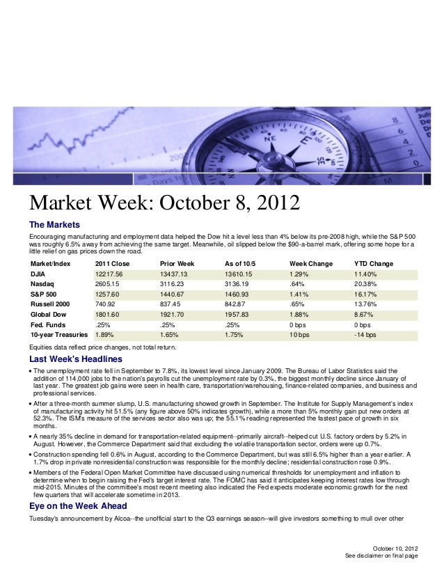 Market Week: October 8, 2012The MarketsEncouraging manufacturing and employment data helped the Dow hit a level less than ...