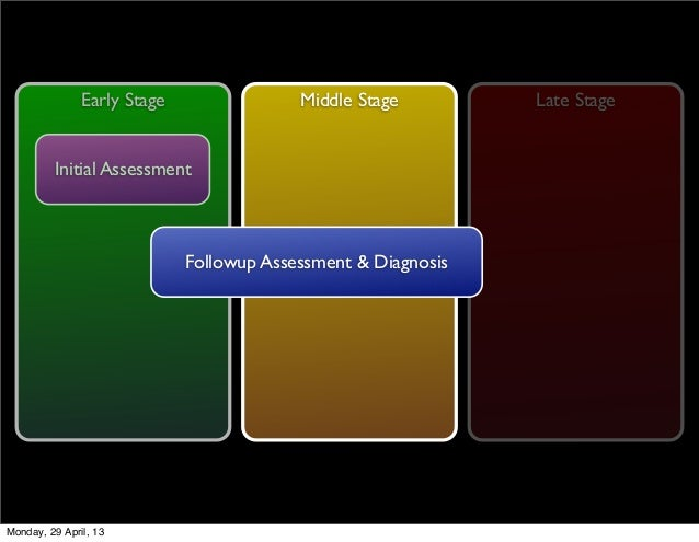 Middle Stage Late StageEarly StageInitial AssessmentFollowup Assessment & DiagnosisMonday, 29 April, 13