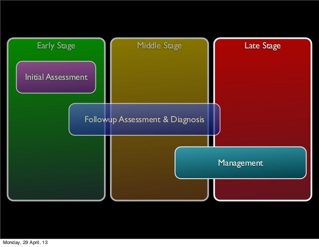 Middle Stage Late StageEarly StageInitial AssessmentFollowup Assessment & DiagnosisManagementMonday, 29 April, 13