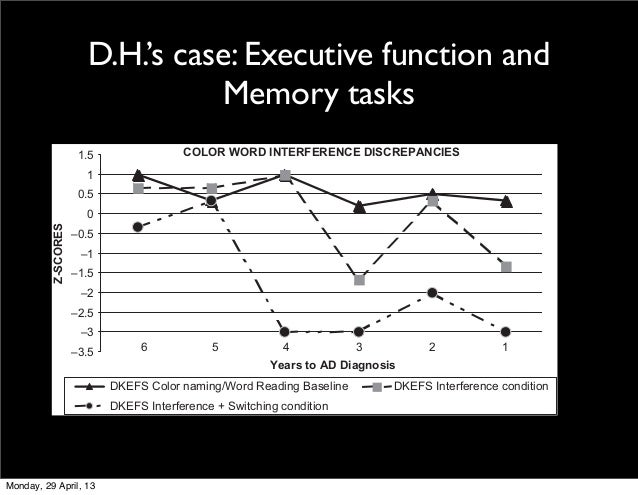 D.H.'s case: Executive function andMemory tasksOBSON ET AL.oop Discrepancies: Color/word Naming Scores and Traditional Str...