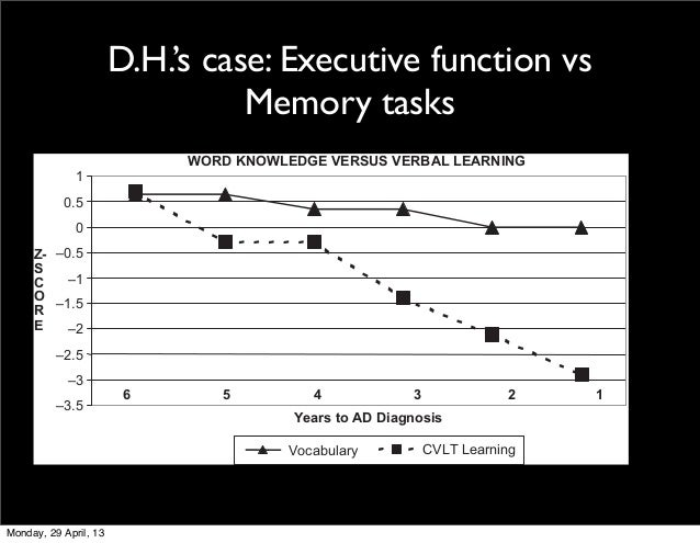 D.H.'s case: Executive function vsMemory tasksDiscrepancies: Color/word Naming Scores and Traditional Stroop Scores with I...