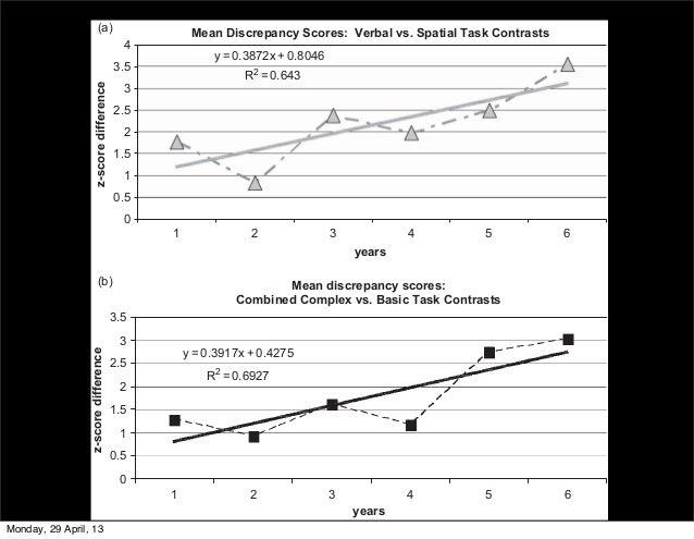 Mean Discrepancy Scores: Verbal vs. Spatial Task Contrastsy = 0.3872x + 0.8046R2= 0.64300.511.522.533.5(a)(b)41 2 3 4 5 6y...
