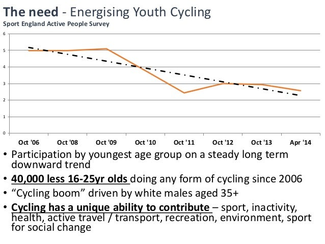 inactivity amongst youth Tracking of inactivity longitudinal study on the changes of physical activity  relationship (par) among young people who are not very active markku  vanttaja.