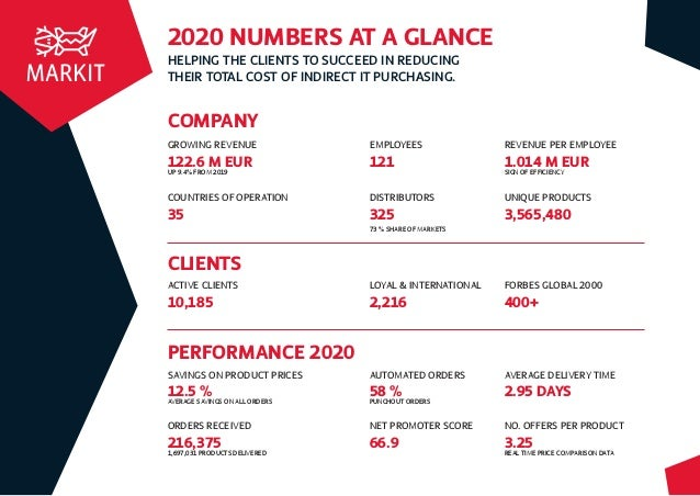 HELPING THE CLIENTS TO SUCCEED IN REDUCING THEIR TOTAL COST OF INDIRECT IT PURCHASING. 2020 NUMBERS AT A GLANCE COMPANY GR...