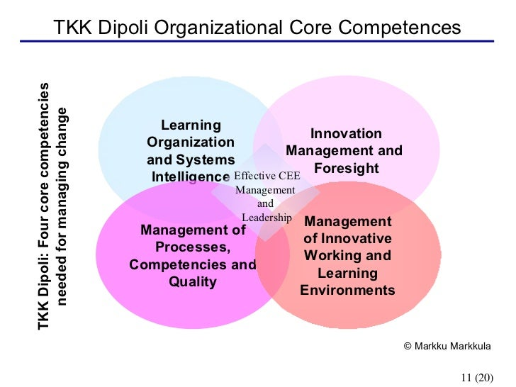 competencies of the learning organisation The five competencies framework is an exercise enabling an organisation (or a group of organisations) to work out, in a simple and effective manner, what different elements have to learn, and what they.