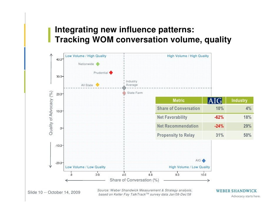 Integrating new influence patterns:                                      Tracking WOM conversation volume, quality        ...