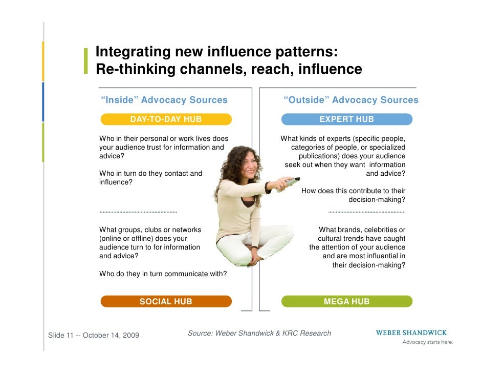 """Integrating new influence patterns:               Re-thinking channels, reach, influence                 """"Inside"""" Advocacy..."""