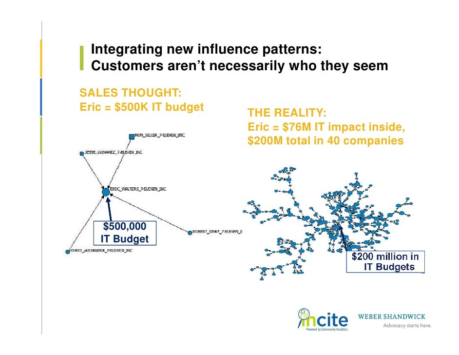 Integrating new influence patterns:   Customers aren't necessarily who they seem SALES THOUGHT: Eric = $500K IT budget    ...