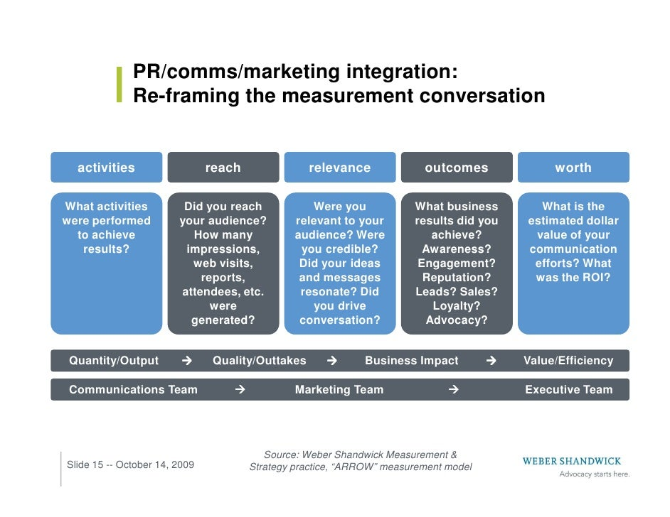 PR/comms/marketing integration:               Re-framing the measurement conversation     activities                   rea...
