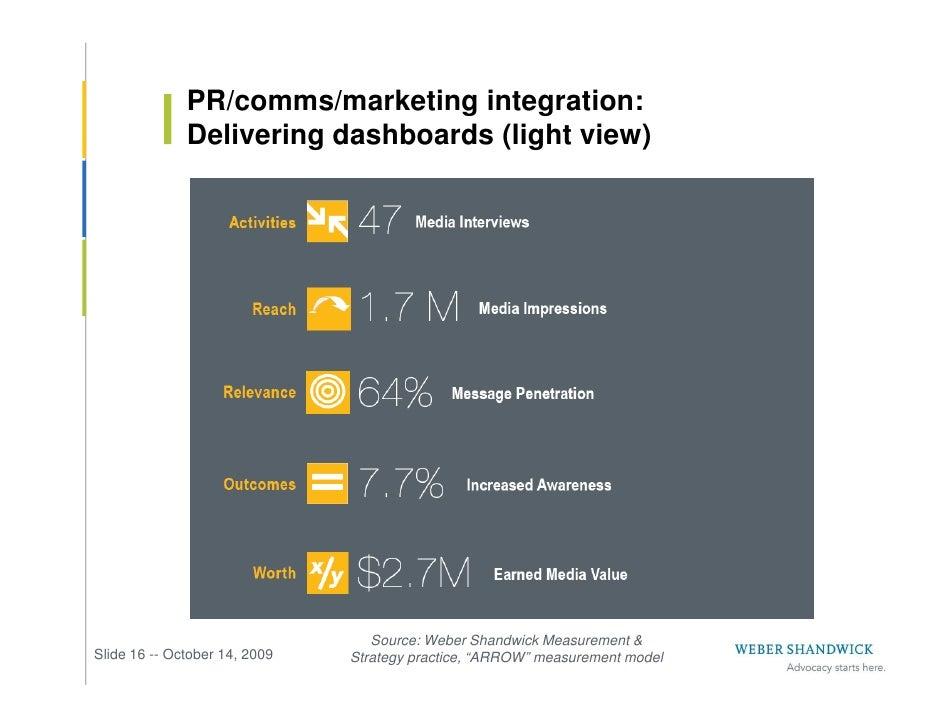 PR/comms/marketing integration:               Delivering dashboards (light view)                                       Sou...