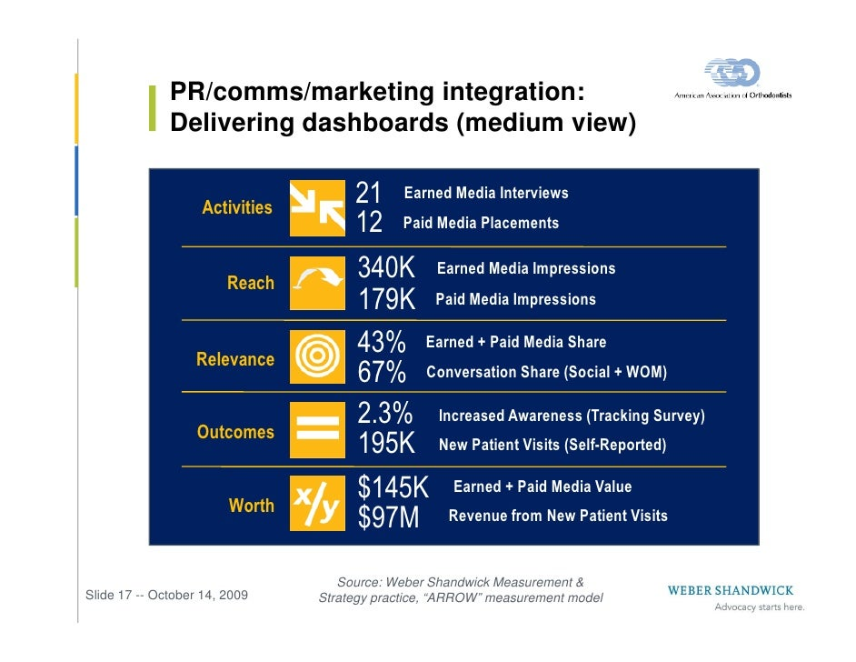 PR/comms/marketing integration:               Delivering dashboards (medium view)                       Activities        ...