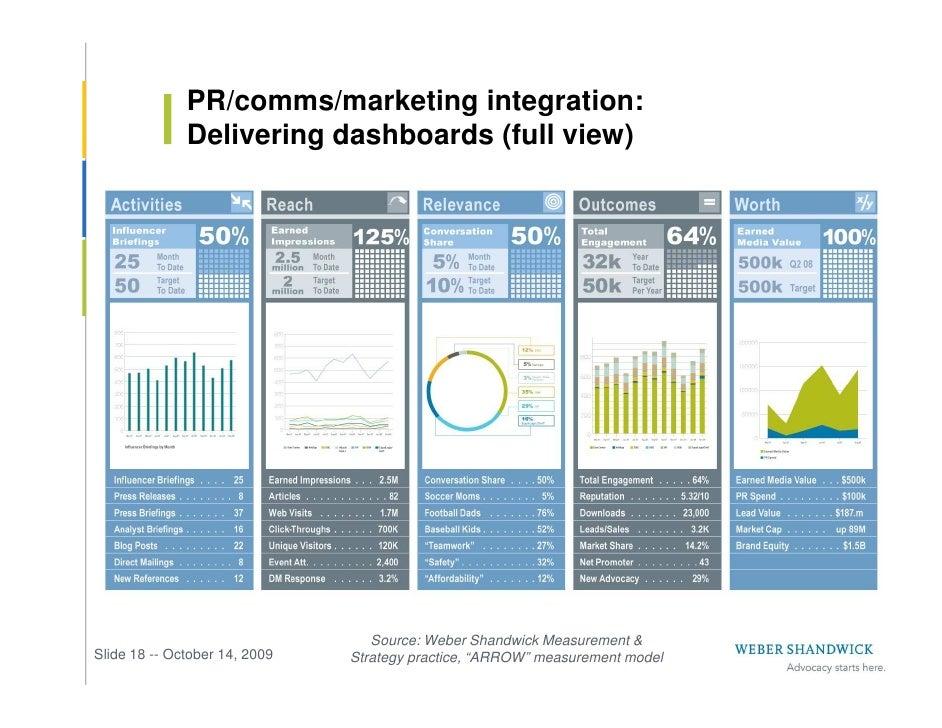 PR/comms/marketing integration:               Delivering dashboards (full view)                                       Sour...