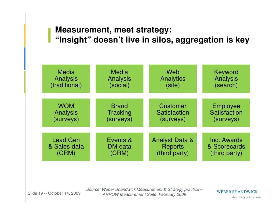 """Measurement, meet strategy:               """"Insight"""" doesn't live in silos, aggregation is key                 Media       ..."""