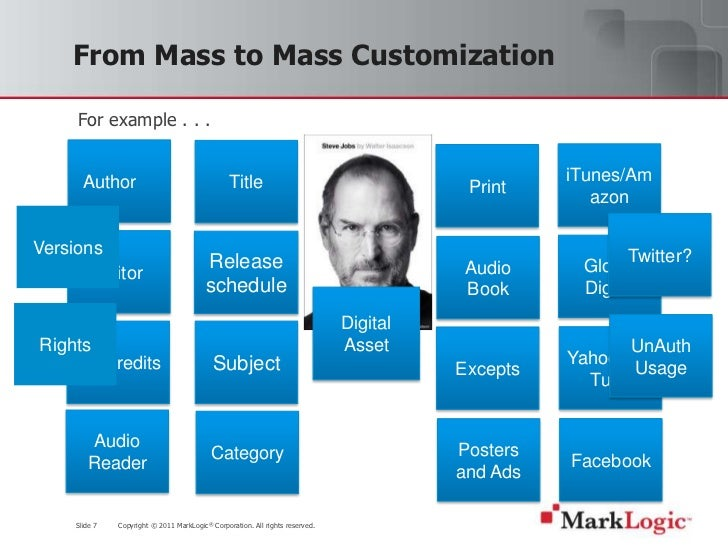 mass marketing and mass customization essay Some advantages of mass marketing include reaching a large audience and the potential for massive sales, but some disadvantages of mass marketing are overexposure and increased competition businesses that use mass marketing attempt to appeal to.