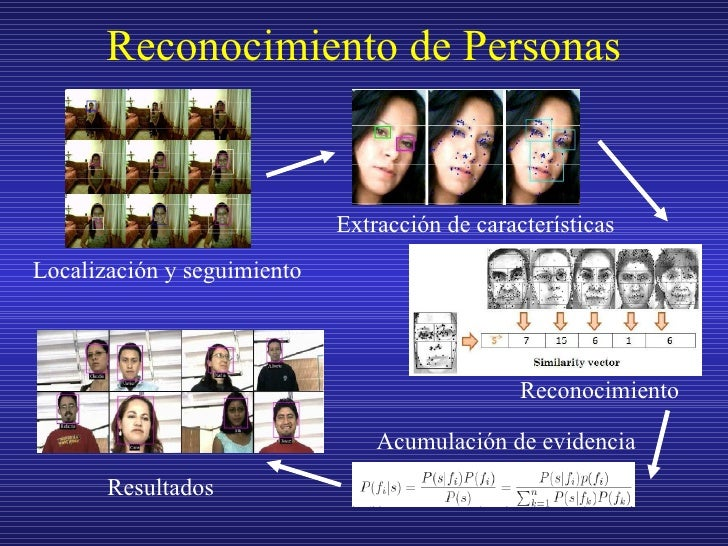 Reconocimiento de Personas Localización y seguimiento Extracción de características Reconocimiento Acumulación de evidenci...