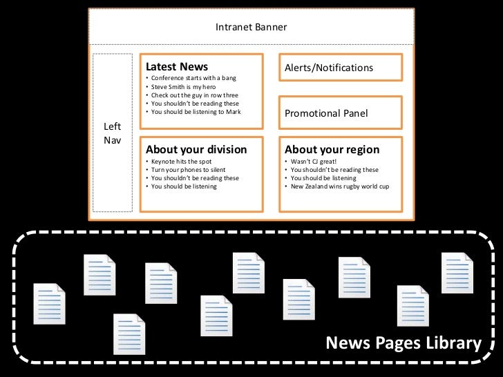 an analysis of the process of web publishing Start studying chapter 9: business intelligence learn information systems that process operational and other data to printed sales analysis, web server.