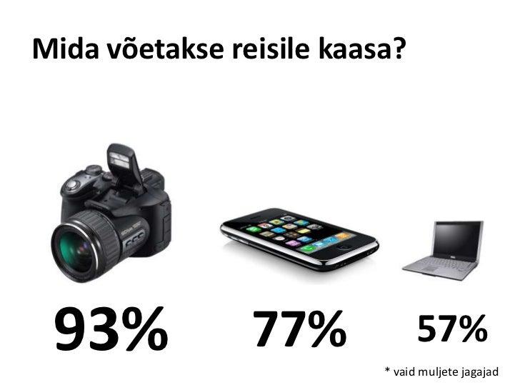 Mida võetakse reisile kaasa?<br />93%<br />77%<br />57%<br />* vaid muljete jagajad<br />