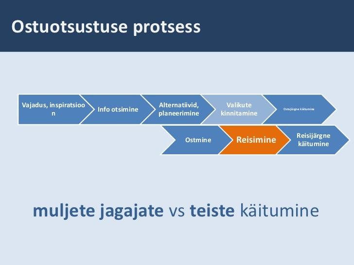 Ostuotsustuse protsess<br />muljete jagajate vs teiste käitumine<br />