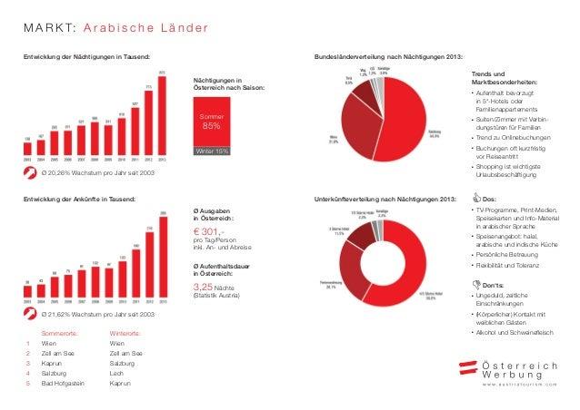 MARKT: A r a b i s c h e L ä n d e r  Entwicklung der Nächtigungen in Tausend:  Ø 20,26% Wachstum pro Jahr seit 2003  Ü  S...