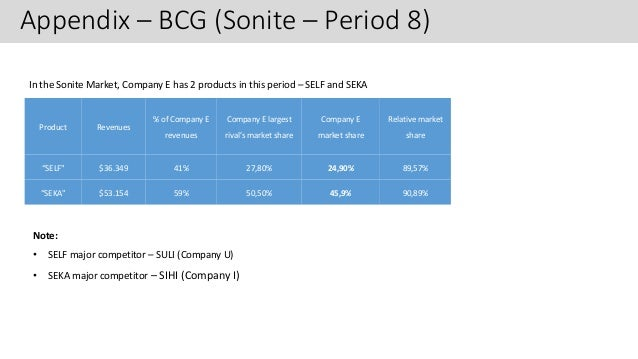 understanding the sonite and vodite products analysis Do's and don'ts in markstrat:  continually have r&d to improve the products because the product life  it is mostly data analysis and.