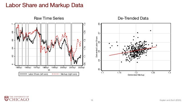 Labor Share and Markup Data Raw Time Series De-Trended Data 1.051.11.151.21.251.3 .6.62.64.66.68.7 1950q1 1960q1 1970q1 19...