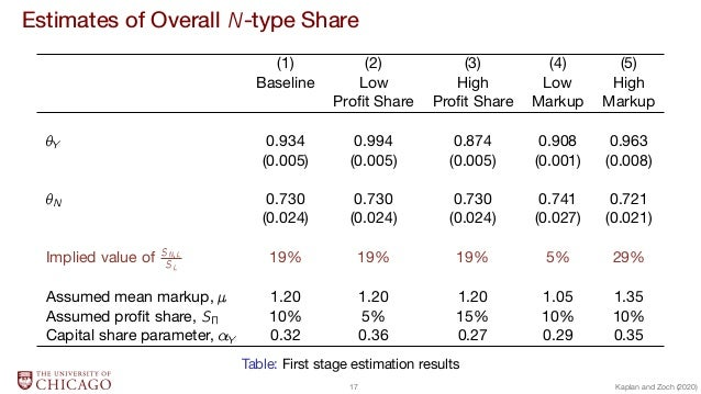 Estimates of Overall N-type Share (1) (2) (3) (4) (5) Baseline Low High Low High Profit Share Profit Share Markup Markup Y 0...