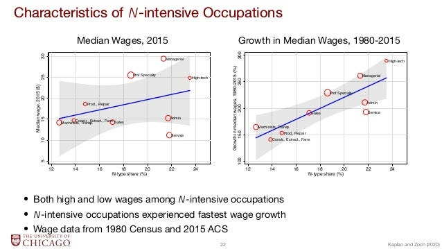 Characteristics of N-intensive Occupations Median Wages, 2015 Growth in Median Wages, 1980-2015 High-tech Service Admin Ma...