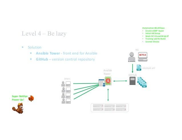 Mark Wall - F5 Agility 2017 - F5 Automation The Journey - PDF