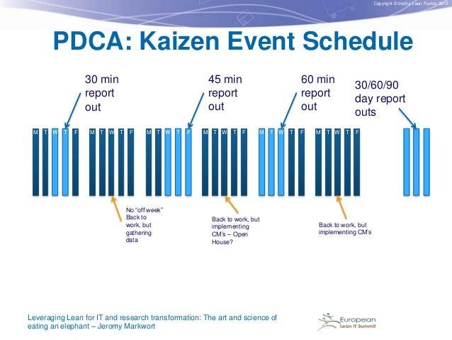 Copyright © Institut Lean France 2012  PDCA: Kaizen Event Schedule  M T W  T  F  M T W T  60 min report out  45 min report...