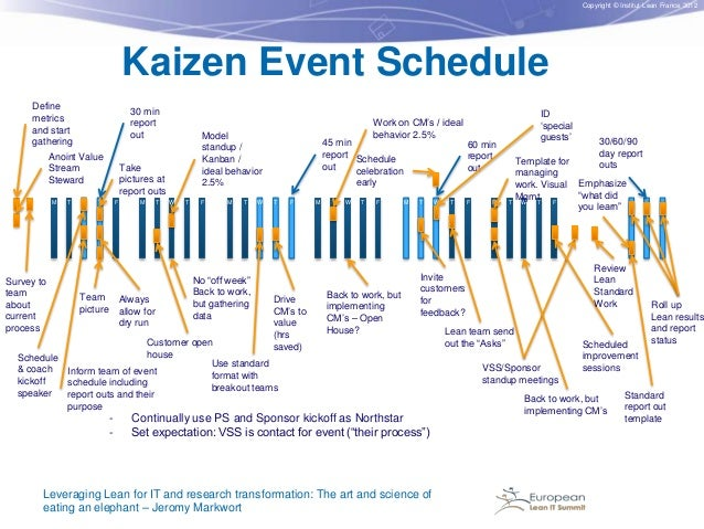 Copyright © Institut Lean France 2012  Kaizen Event Schedule Define metrics and start gathering  30 min report out  Anoint...