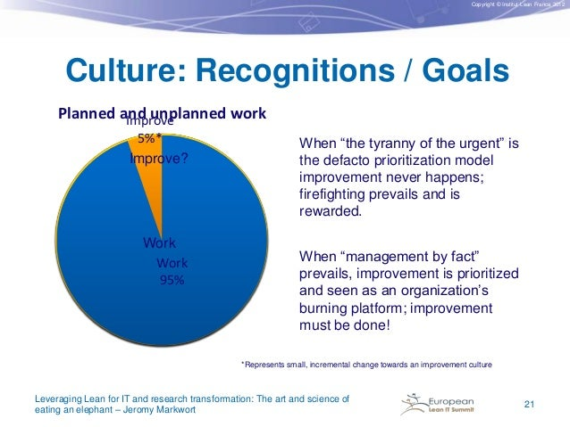 Copyright © Institut Lean France 2012  Culture: Recognitions / Goals Planned and unplanned work Improve 5%* Improve?  Work...