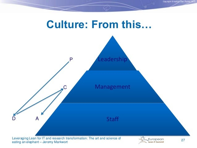 Copyright © Institut Lean France 2012  Culture: From this… P  C  D  A  Leadership  Management  Staff  Leveraging Lean for ...