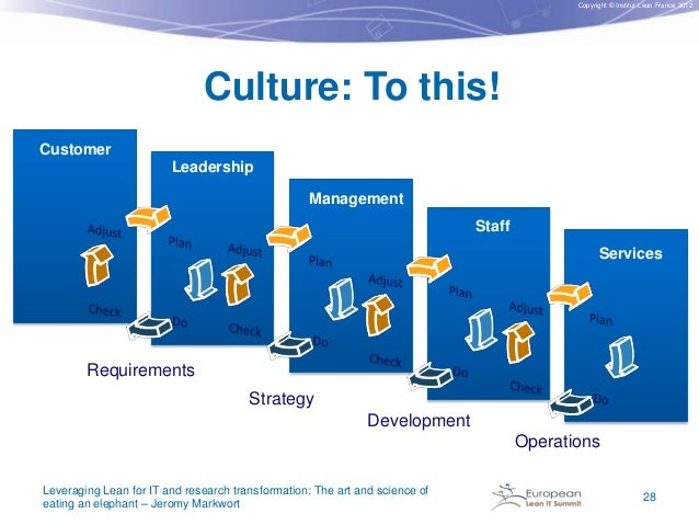Copyright © Institut Lean France 2012  Culture: To this! Customer Leadership Management Staff Services  Requirements Strat...