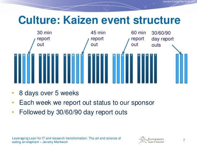 Copyright © Institut Lean France 2012  Culture: Kaizen event structure  M T W  T  F  M T W T  60 min report out  45 min re...