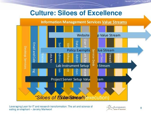 Copyright © Institut Lean France 2012  Culture: Siloes of Excellence Information Management Services Information Managemen...