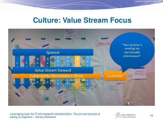 Copyright © Institut Lean France 2012  Culture: Value Stream Focus  Sponsor C y b e r  C y b e r  H H D D e e e e l l s s ...