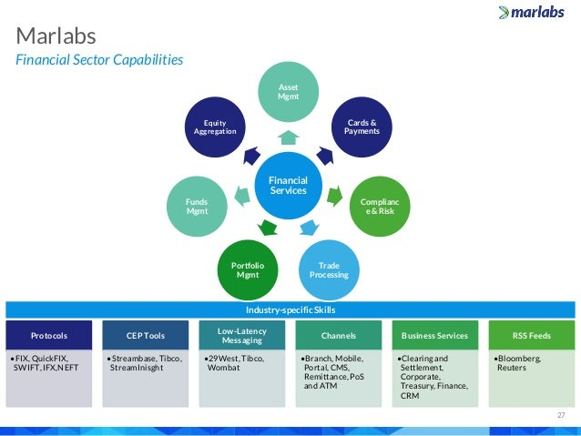 Marlabs Capabilities Overview Banking And Finance
