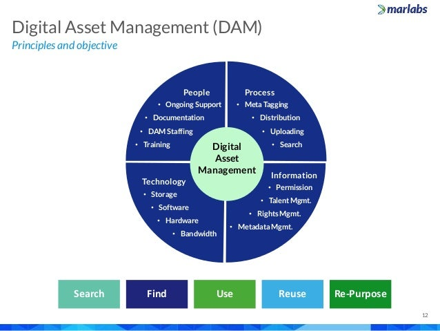 Principles and objective Digital Asset Management (DAM) 12 Search Find Use Reuse Re-Purpose People • Ongoing Support • Doc...