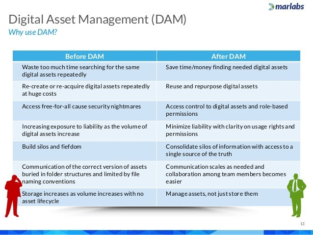 Why use DAM? Digital Asset Management (DAM) 13 Before DAM After DAM Waste too much time searching for the same digital ass...