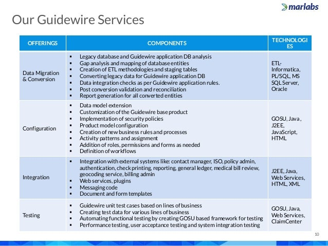 Marlabs Capabilities Overview Guidewire Services