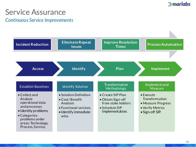 auditing and assurance an overview Auditing & assurance standards framework auditing review professional &  ethical other assurance auditing & assurance framework overview pdf file  icon.