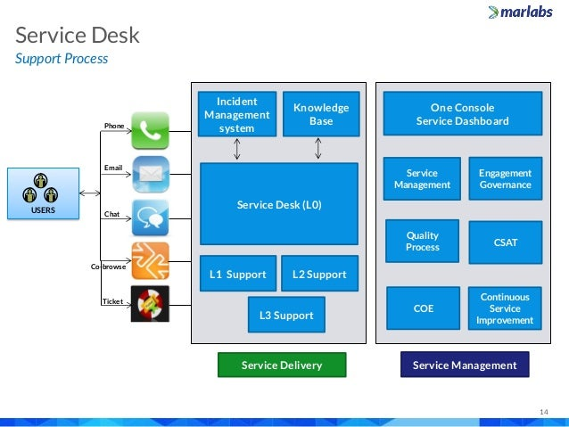 Marlabs Capabilities Overview It Service Desk
