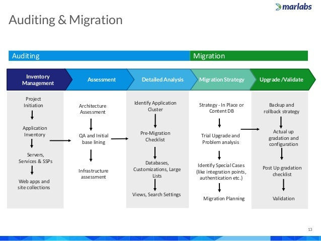 marlabs capabilities overview  microsoft sharepoint services