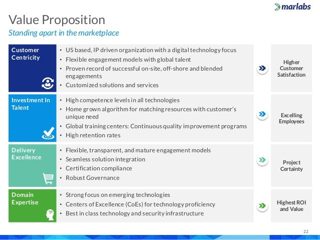 Marlabs Capabilities Overview Salesforce Com Services