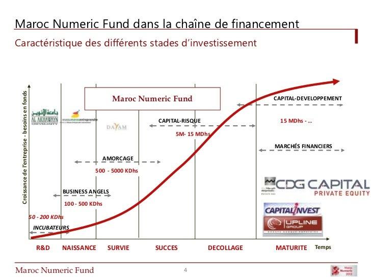 Maroc Numeric Fund Startup Weekend Rabat Janvier 2012