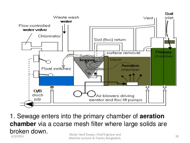 marpol annex iv Marpol annex iv - sewage  international regulation news update, may 2006 (vol14, no4b) page 3/3 this new revision still allows the carriage of.