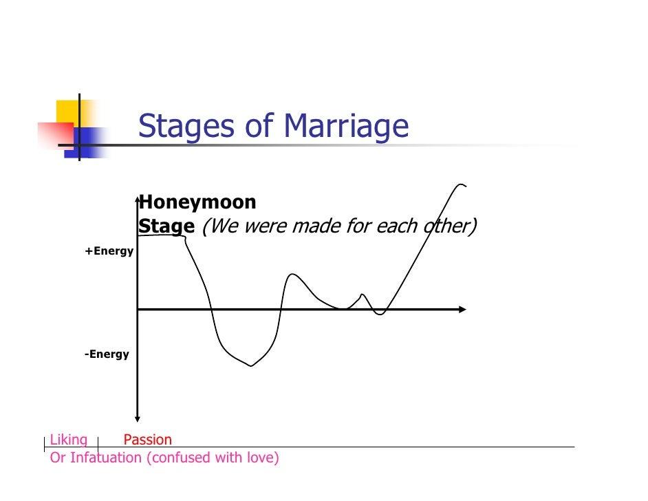 Honeymoon phase of marriage
