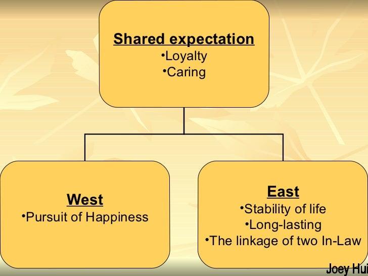 Joey Hui <ul><li>Shared expectation </li></ul><ul><li>Loyalty </li></ul><ul><li>Caring </li></ul><ul><li>West </li></ul><u...