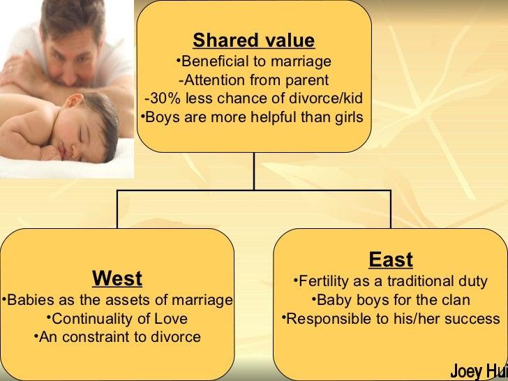 Joey Hui <ul><li>Shared value </li></ul><ul><li>Beneficial to marriage </li></ul><ul><li>-Attention from parent -30% less ...