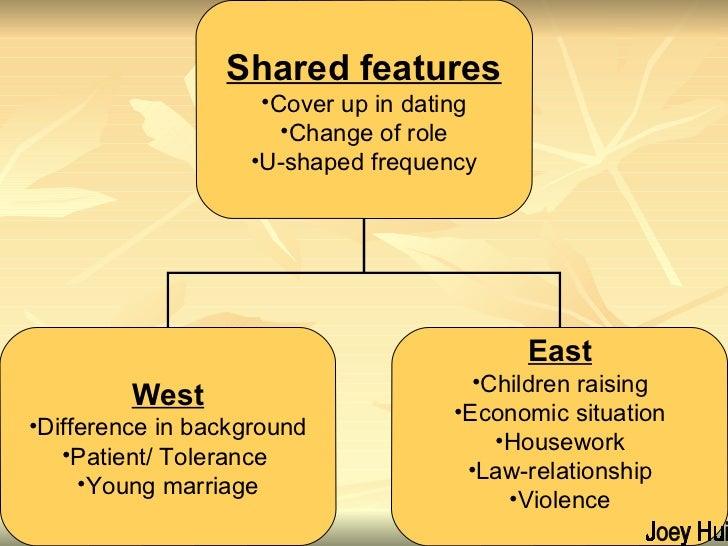Joey Hui <ul><li>Shared features </li></ul><ul><li>Cover up in dating </li></ul><ul><li>Change of role </li></ul><ul><li>U...